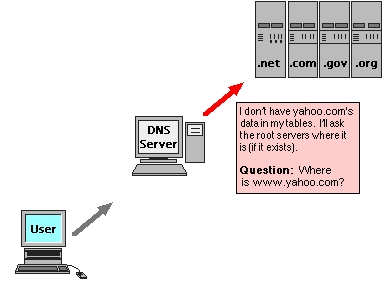how to make domain server